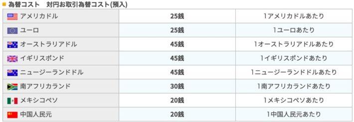 楽天銀行の為替コストの一覧表