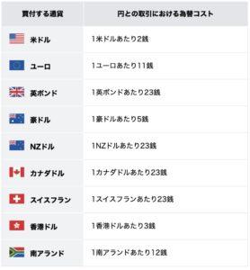 SBI銀行の為替コストの一覧表
