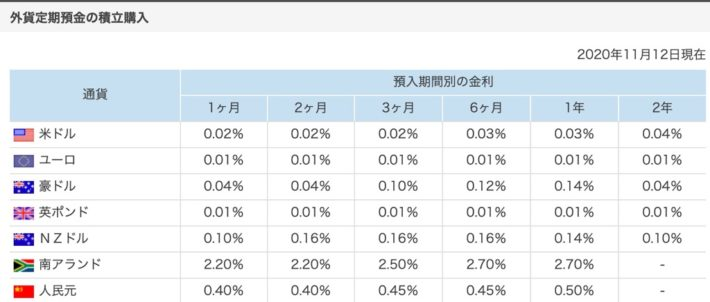 楽天銀行の外貨預金金利